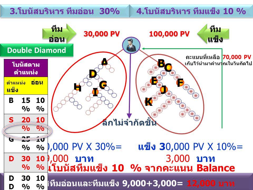 A B C D E F G H J I K อ่อน 30,000 PV X 30%= 9,000 บาท