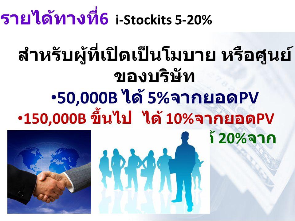 รายได้ทางที่6 i-Stockits 5-20%