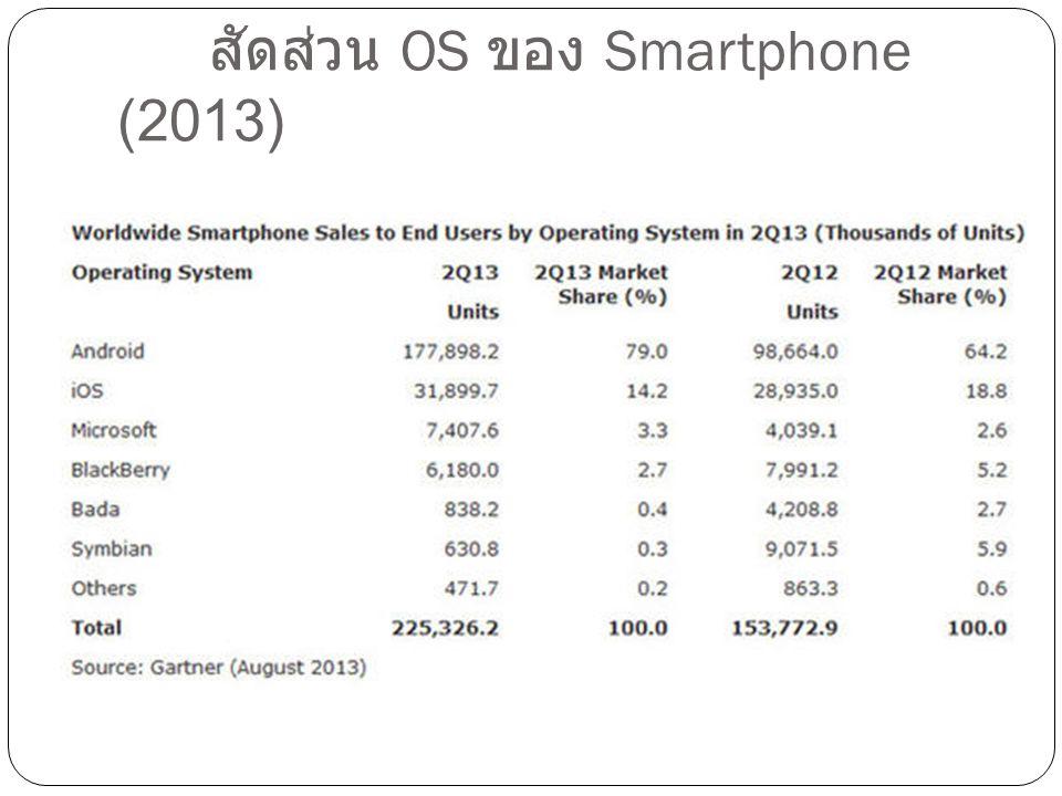 สัดส่วน OS ของ Smartphone (2013)