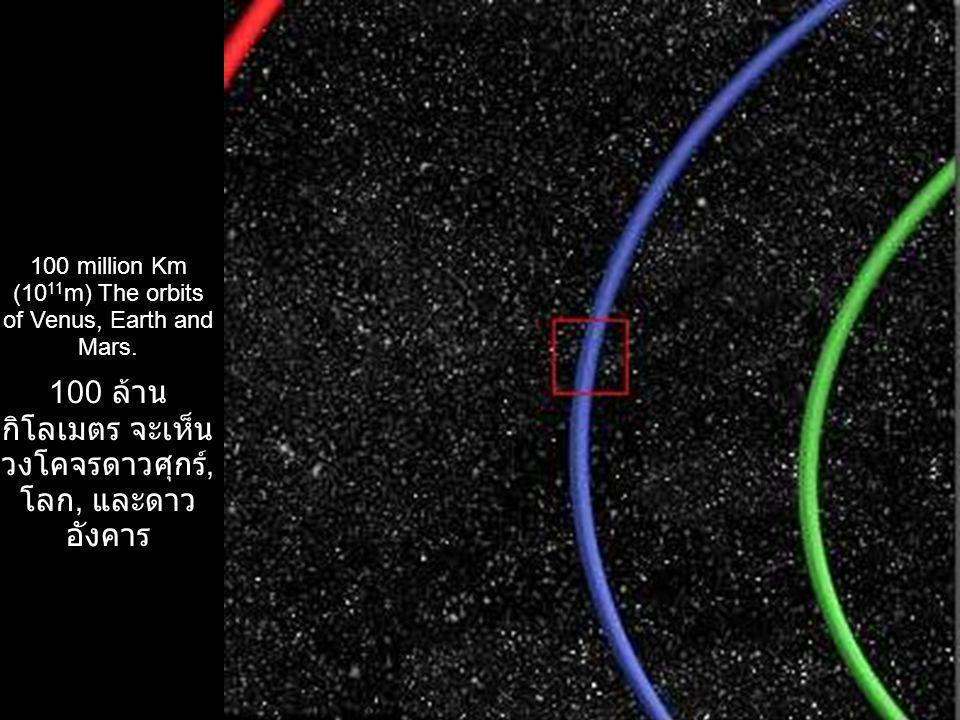 100 ล้านกิโลเมตร จะ เห็นวงโคจรดาวศุกร์, โลก, และดาวอังคาร