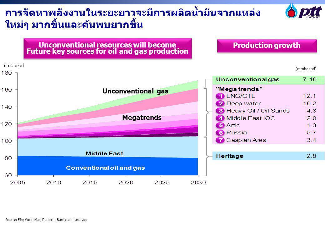การจัดหาพลังงานในระยะยาวจะมีการผลิตน้ำมันจากแหล่งใหม่ๆ มากขึ้นและค้นพบยากขึ้น