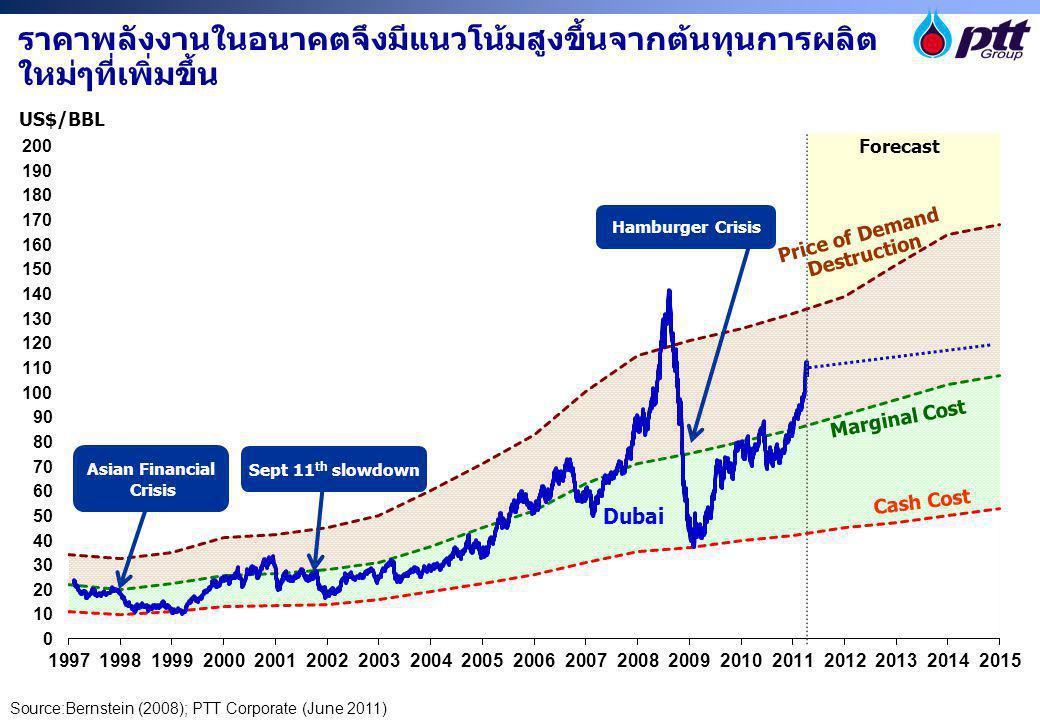 ราคาพลังงานในอนาคตจึงมีแนวโน้มสูงขึ้นจากต้นทุนการผลิต ใหม่ๆที่เพิ่มขึ้น