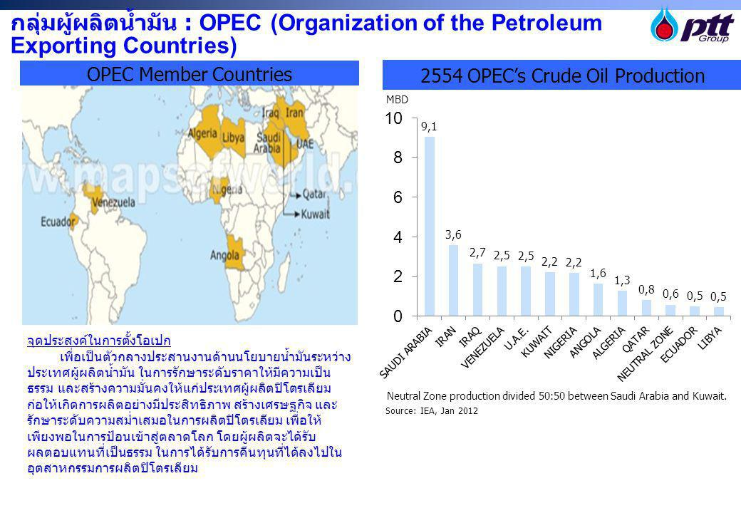 2554 OPEC's Crude Oil Production