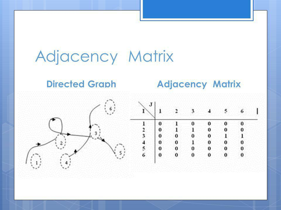 Adjacency Matrix Directed Graph Adjacency Matrix