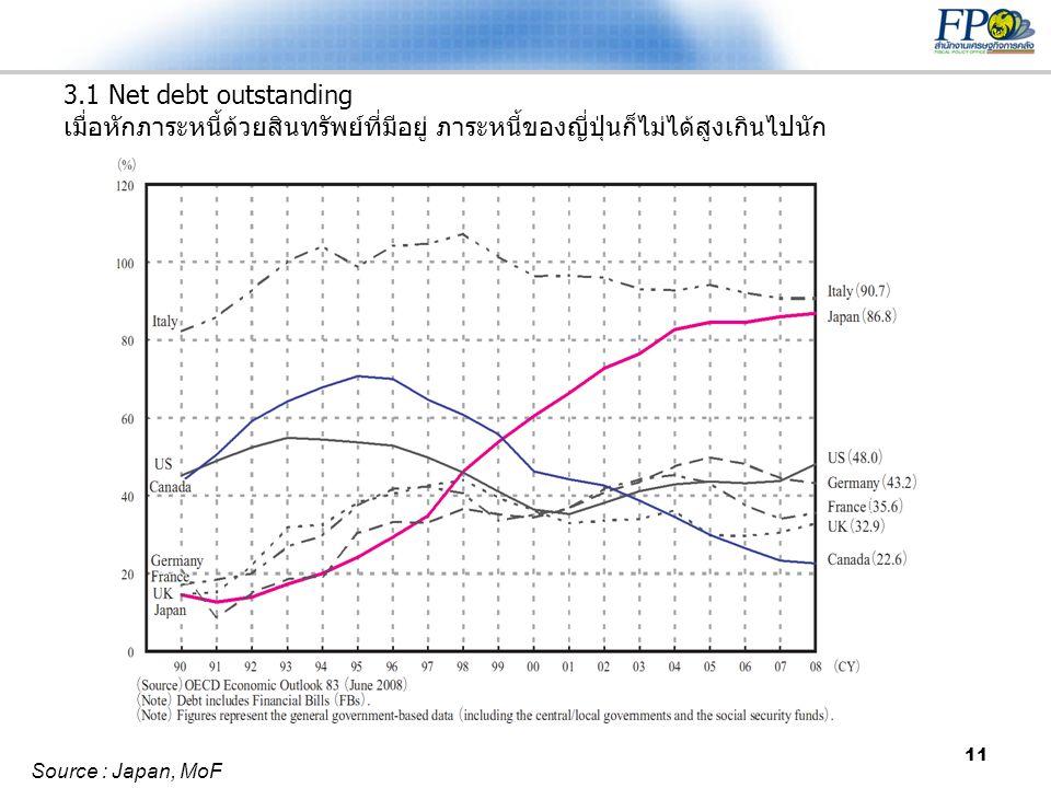 3.1 Net debt outstanding เมื่อหักภาระหนี้ด้วยสินทรัพย์ที่มีอยู่ ภาระหนี้ของญี่ปุ่นก็ไม่ได้สูงเกินไปนัก
