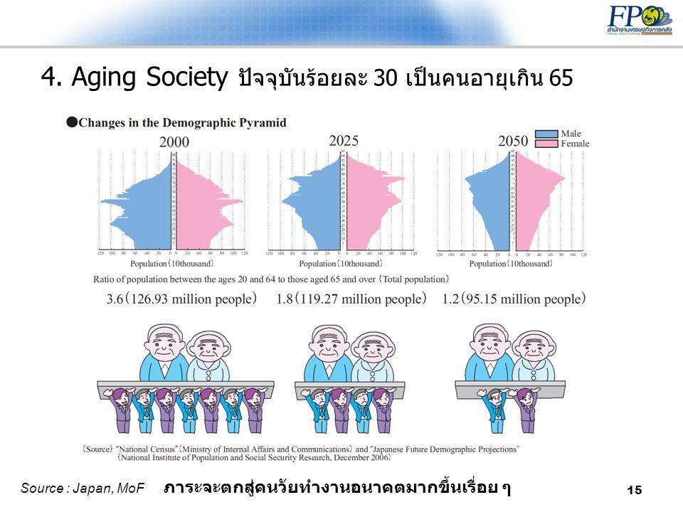 4. Aging Society ปัจจุบันร้อยละ 30 เป็นคนอายุเกิน 65