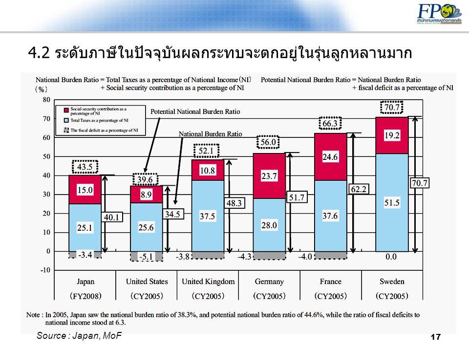 4.2 ระดับภาษีในปัจจุบันผลกระทบจะตกอยู่ในรุ่นลูกหลานมาก