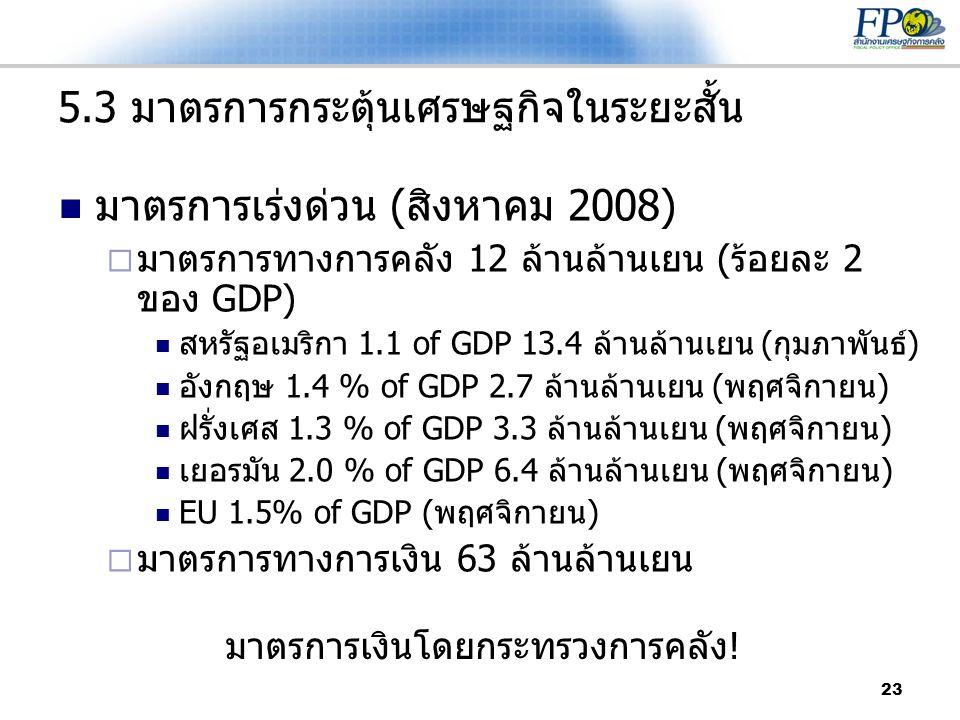 5.3 มาตรการกระตุ้นเศรษฐกิจในระยะสั้น