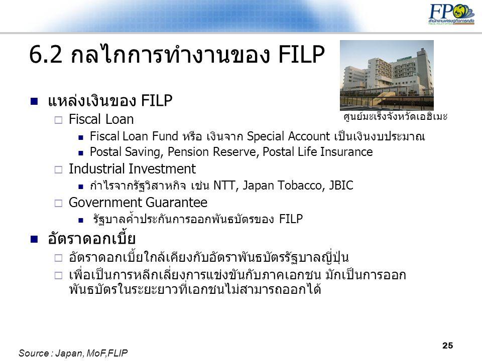 6.2 กลไกการทำงานของ FILP แหล่งเงินของ FILP อัตราดอกเบี้ย Fiscal Loan