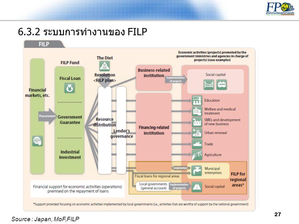 6.3.2 ระบบการทำงานของ FILP Source : Japan, MoF,FILP