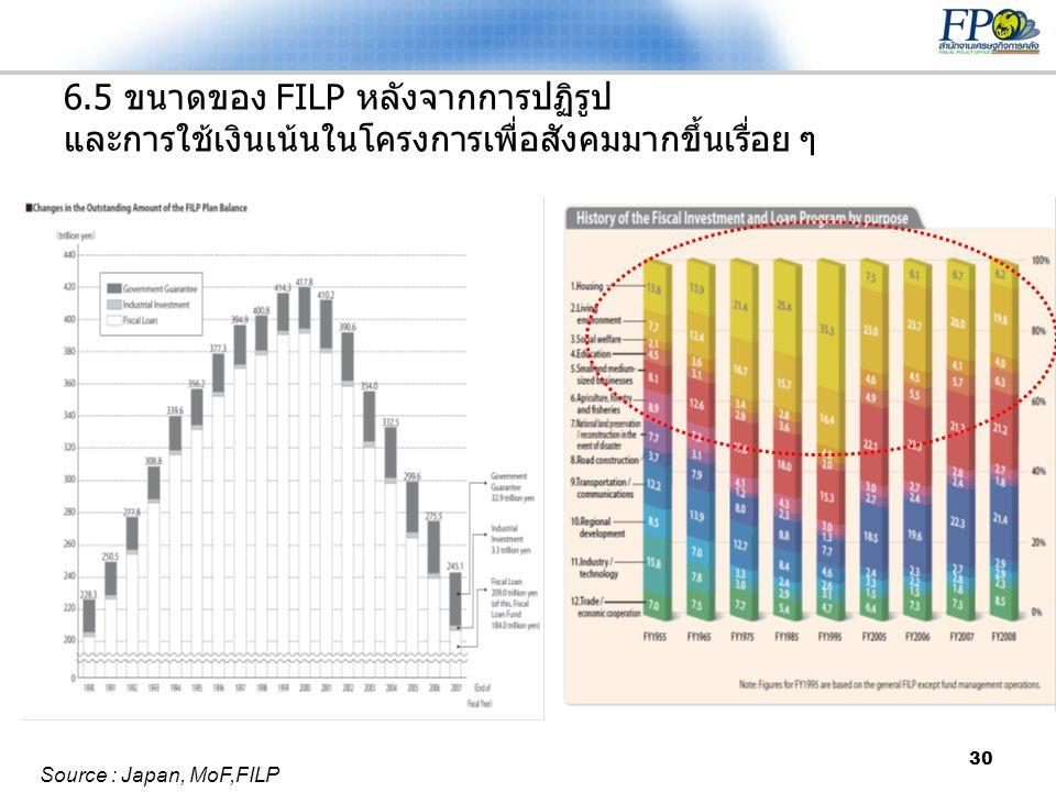 6.5 ขนาดของ FILP หลังจากการปฏิรูป และการใช้เงินเน้นในโครงการเพื่อสังคมมากขึ้นเรื่อย ๆ