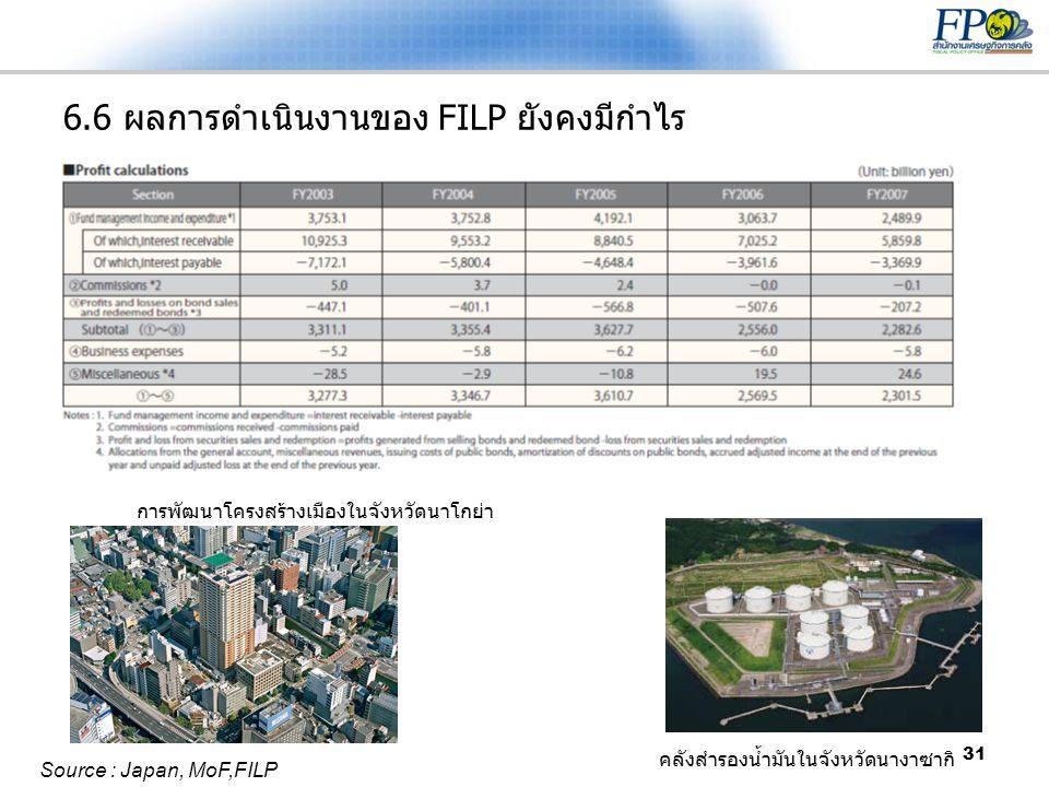 6.6 ผลการดำเนินงานของ FILP ยังคงมีกำไร
