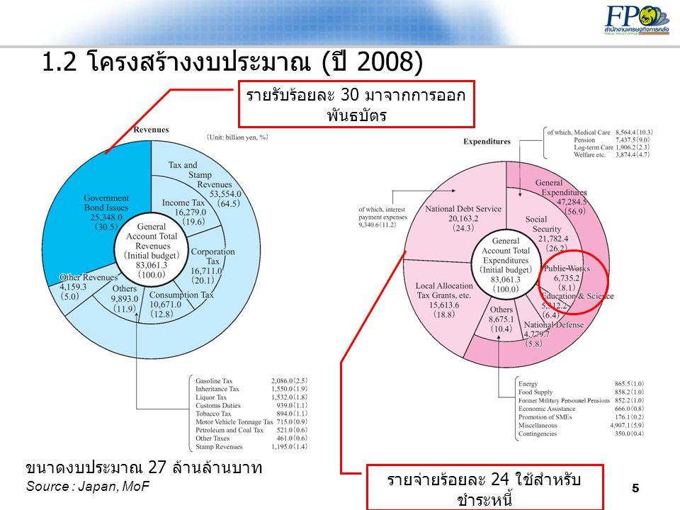 1.2 โครงสร้างงบประมาณ (ปี 2008)