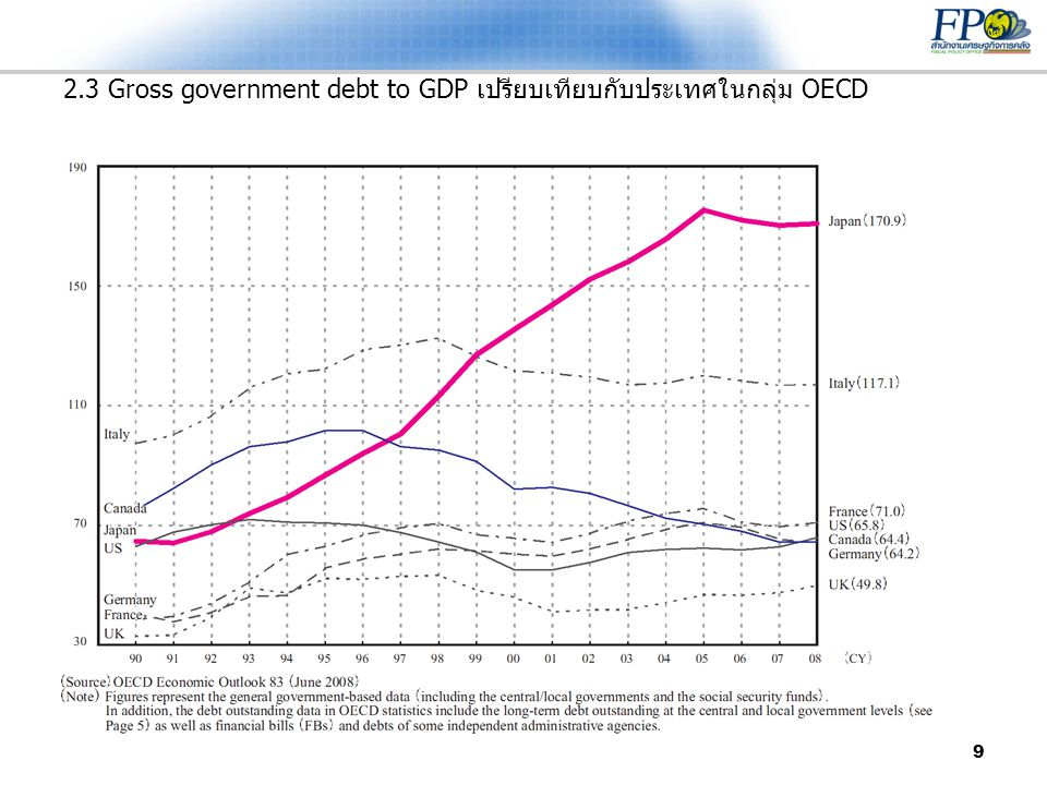 2.3 Gross government debt to GDP เปรียบเทียบกับประเทศในกลุ่ม OECD