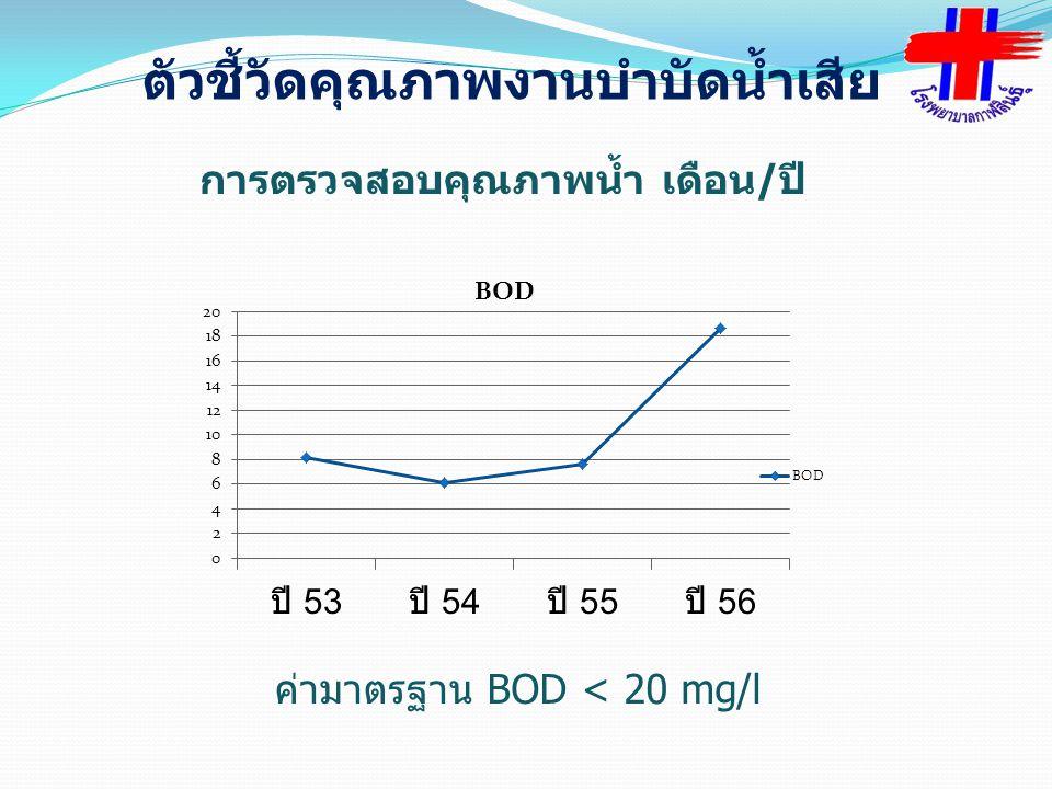ค่ามาตรฐาน BOD < 20 mg/l