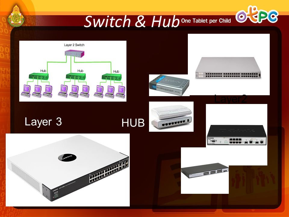 Switch & Hub Layer2 Layer 3 HUB