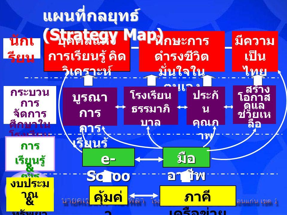 แผนที่กลยุทธ์ (Strategy Map)