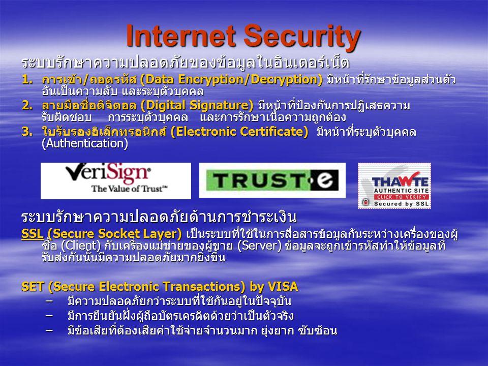 Internet Security ระบบรักษาความปลอดภัยของข้อมูลในอินเตอร์เน็ต
