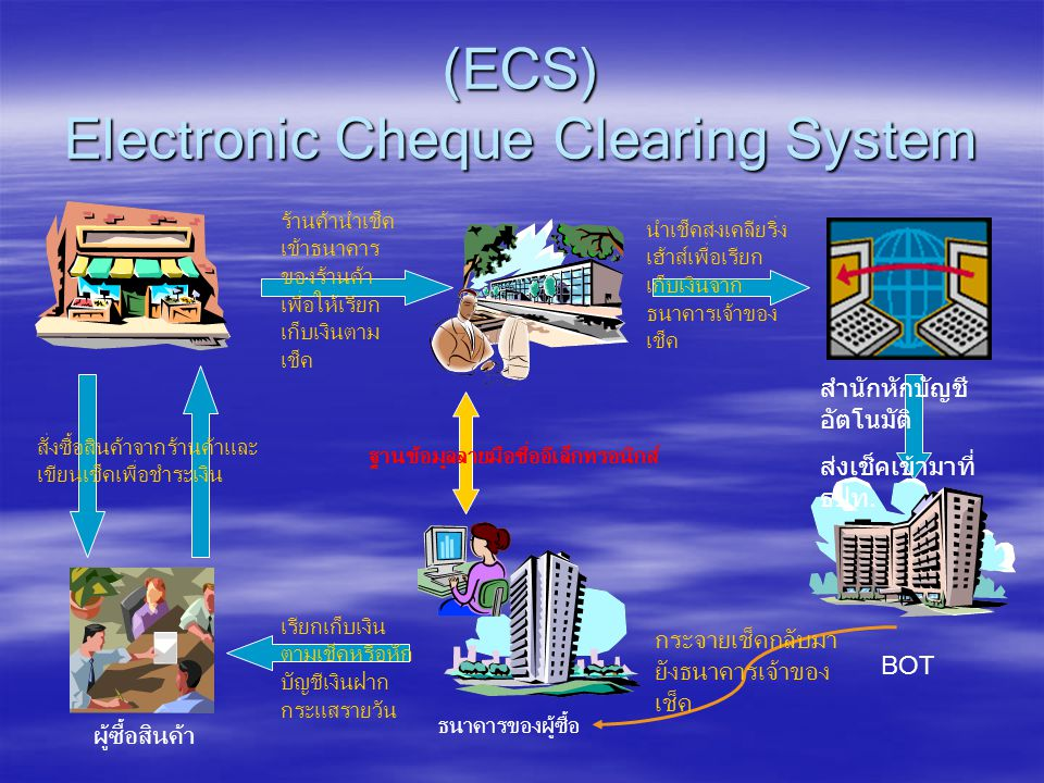 (ECS) Electronic Cheque Clearing System