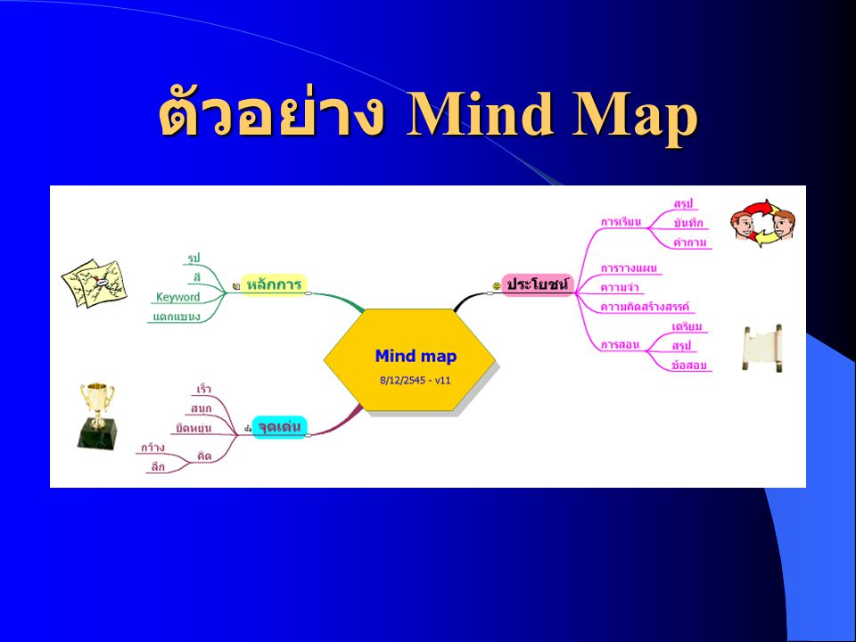 ตัวอย่าง Mind Map