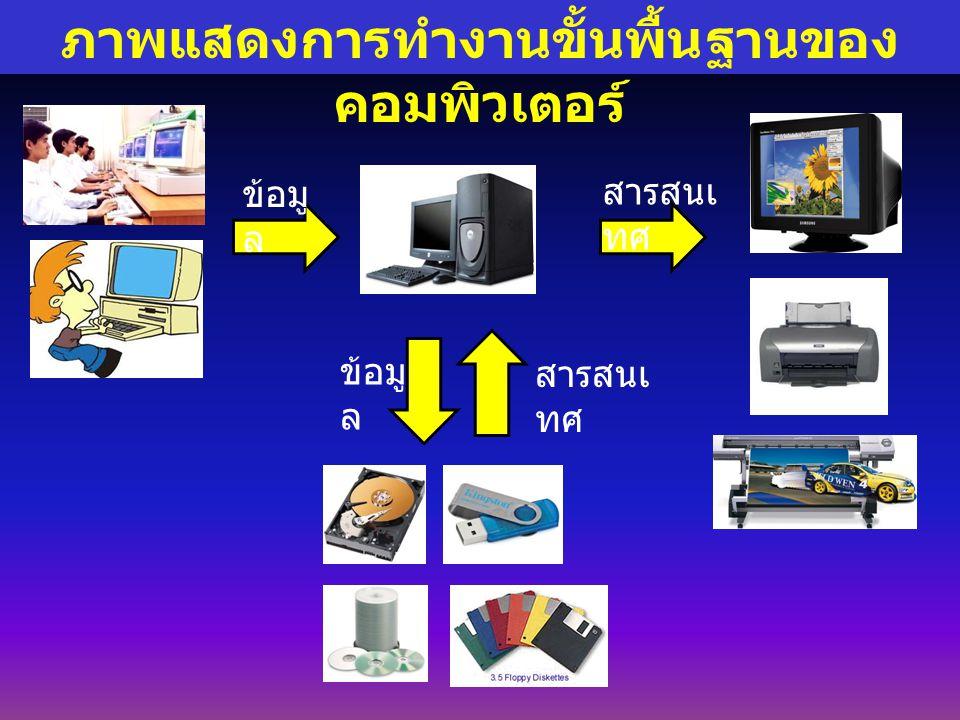 ภาพแสดงการทำงานขั้นพื้นฐานของคอมพิวเตอร์
