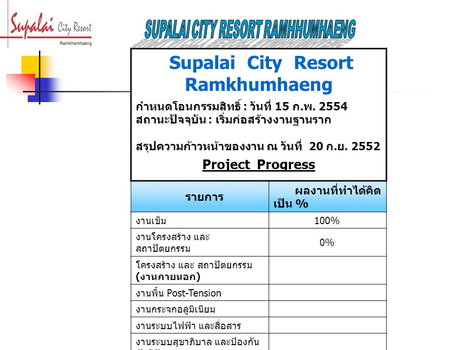 Supalai City Resort Ramkhumhaeng