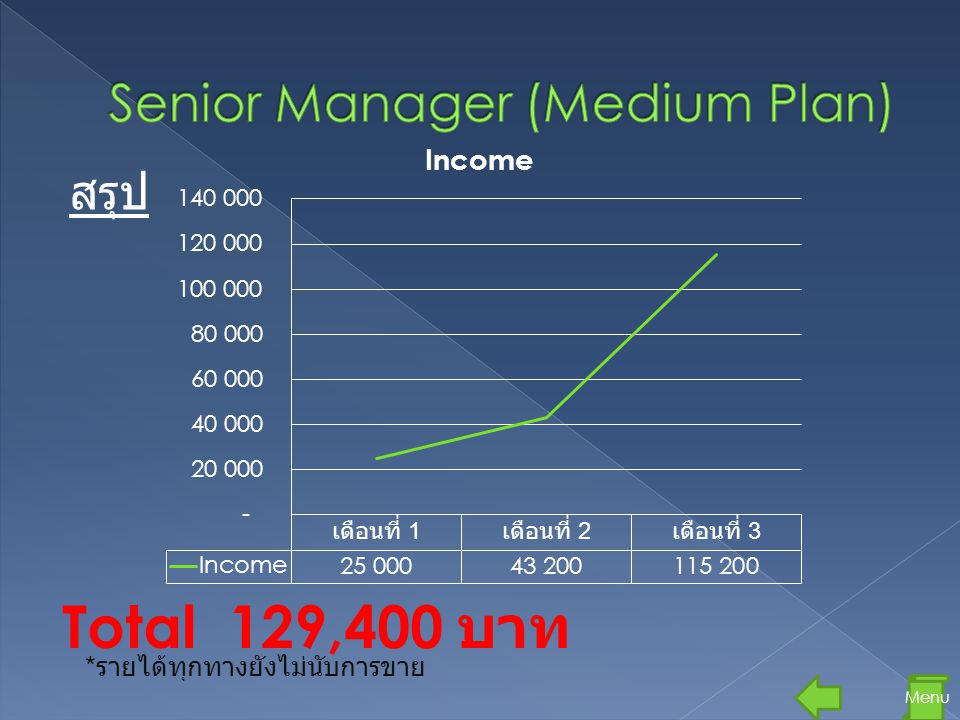 Senior Manager (Medium Plan)