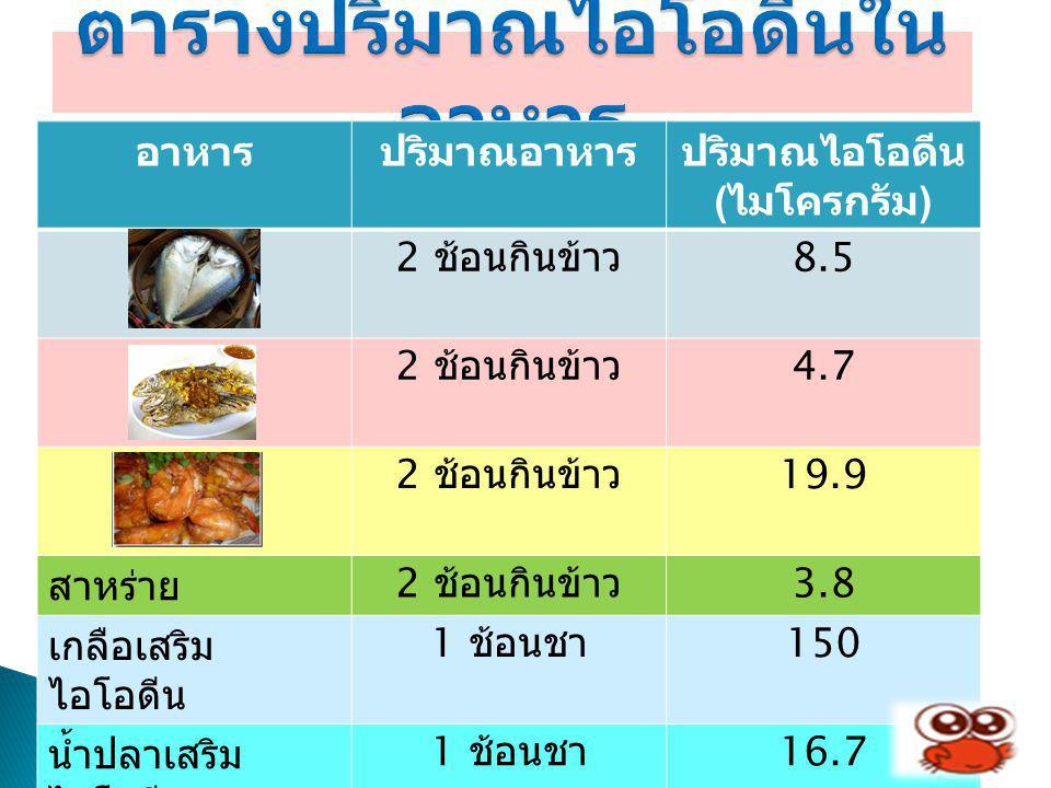 ตารางปริมาณไอโอดีนในอาหาร