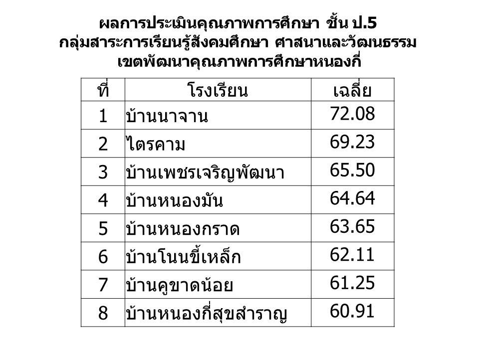 ที่ โรงเรียน เฉลี่ย 1 บ้านนาจาน 72.08 2 ไตรคาม 69.23 3