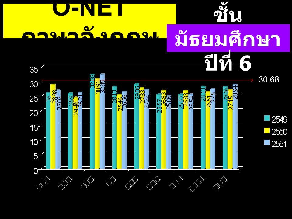 O-NETภาษาอังกฤษ ชั้นมัธยมศึกษาปีที่ 6 30.68 30.68