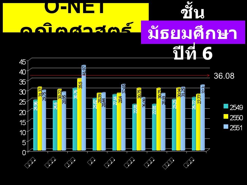 O-NETคณิตศาสตร์ ชั้นมัธยมศึกษาปีที่ 6 36.08 36.08