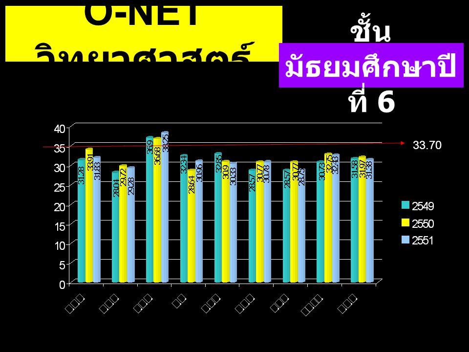 O-NETวิทยาศาสตร์ ชั้นมัธยมศึกษาปีที่ 6 33.70 33.70 33.70