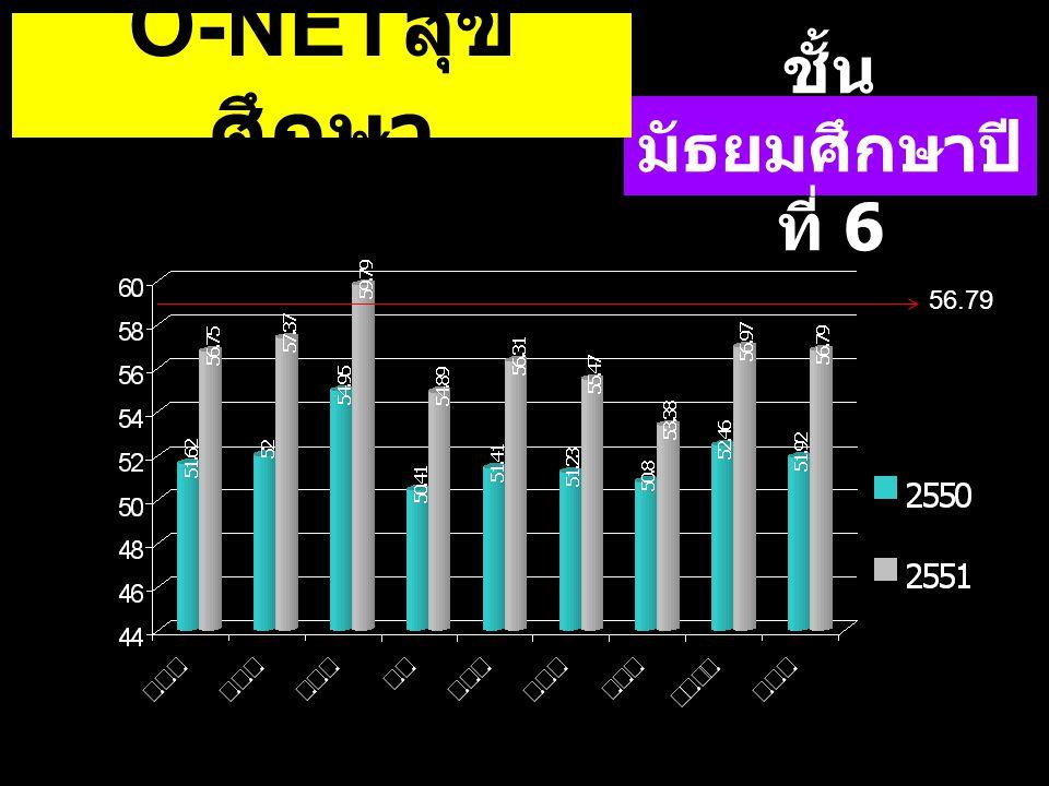O-NETสุขศึกษา ชั้นมัธยมศึกษาปีที่ 6 56.79 56.79