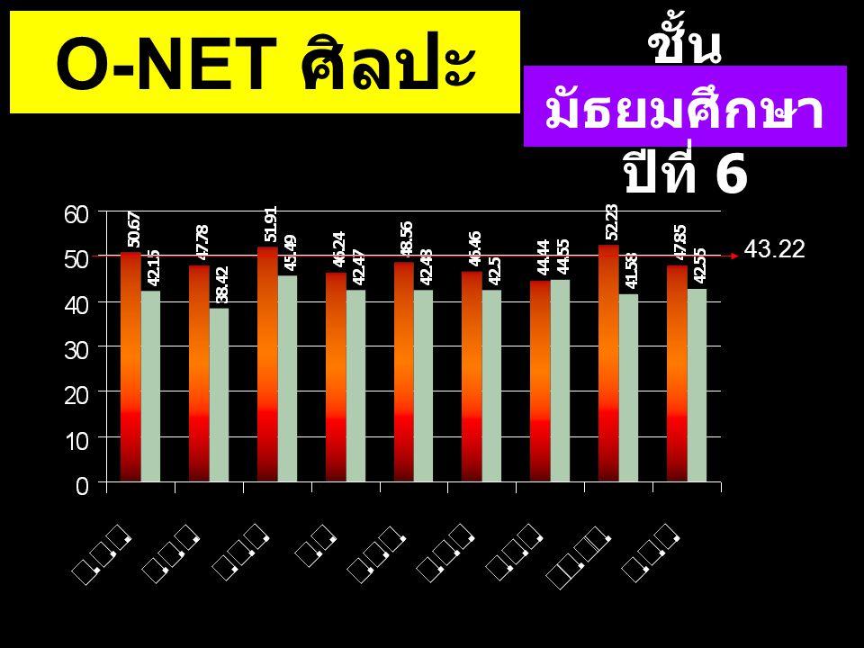 O-NET ศิลปะ ชั้นมัธยมศึกษาปีที่ 6 43.22