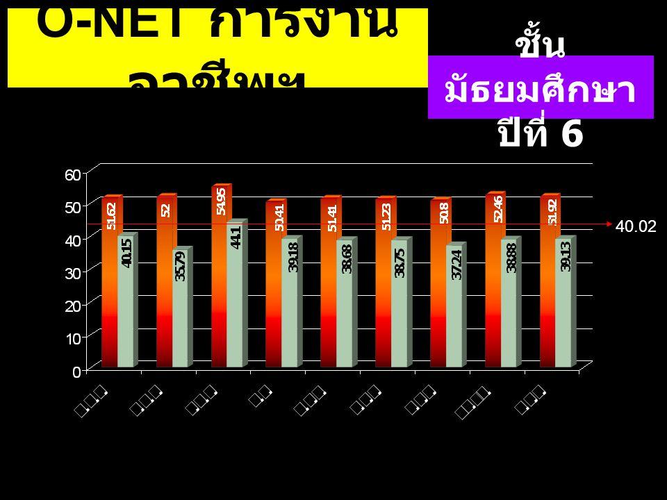 O-NET การงานอาชีพฯ ชั้นมัธยมศึกษาปีที่ 6 40.02 40.02