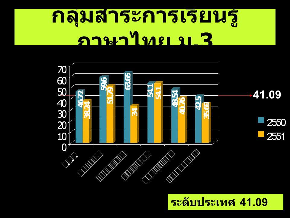 กลุ่มสาระการเรียนรู้ภาษาไทย ม.3