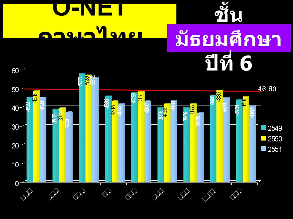 O-NETภาษาไทย ชั้นมัธยมศึกษาปีที่ 6