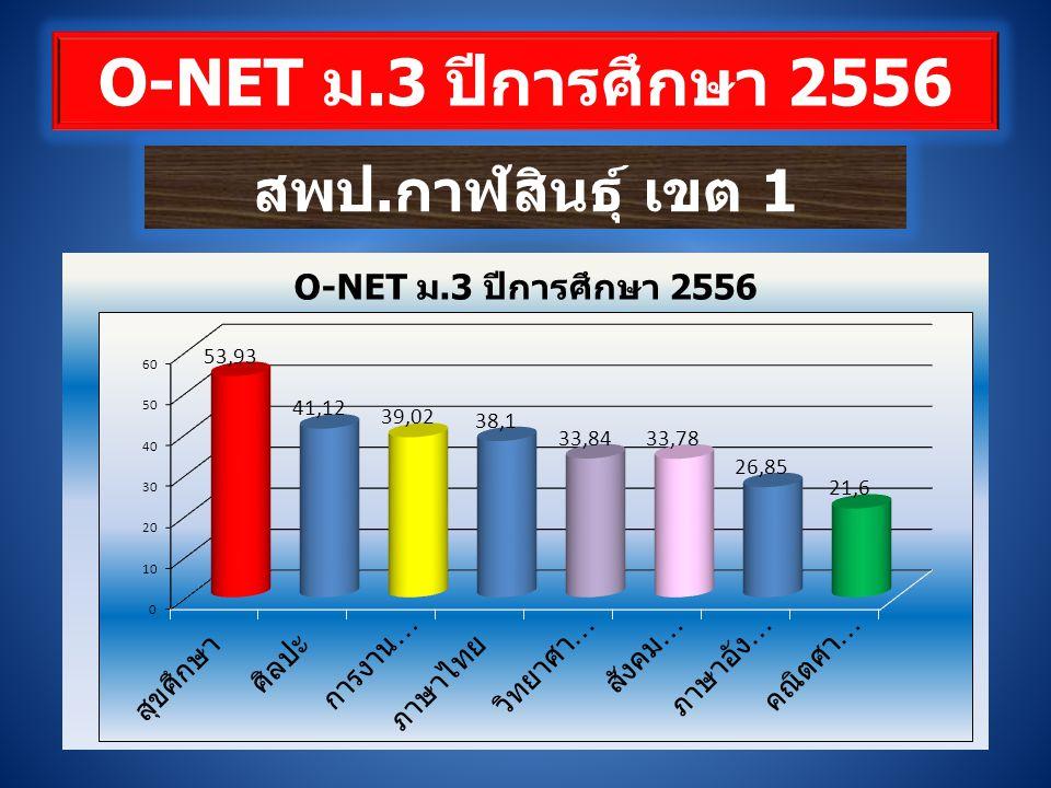 O-NET ม.3 ปีการศึกษา 2556 สพป.กาฬสินธุ์ เขต 1