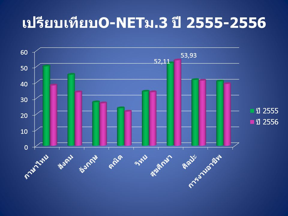 เปรียบเทียบO-NETม.3 ปี 2555-2556