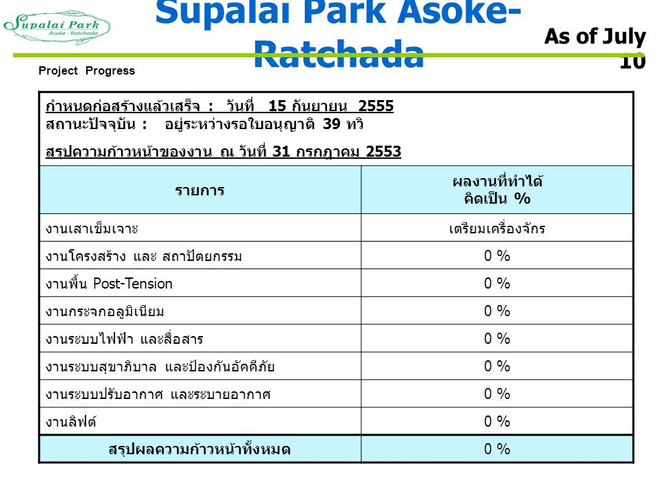 Supalai Park Asoke-Ratchada สรุปผลความก้าวหน้าทั้งหมด
