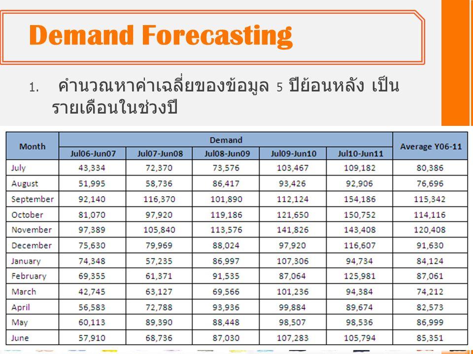 Demand Forecasting คำนวณหาค่าเฉลี่ยของข้อมูล 5 ปีย้อนหลัง เป็นรายเดือนในช่วงปี 2006-2011