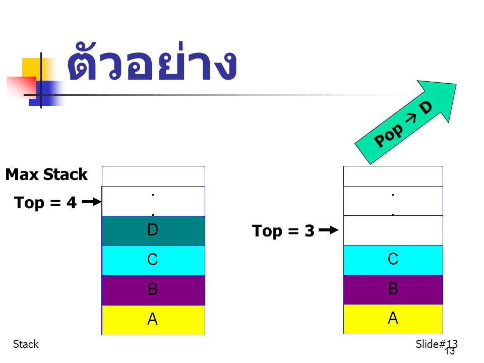 ตัวอย่าง Pop  D Max Stack Top = 4 Top = 3 Stack Slide#13