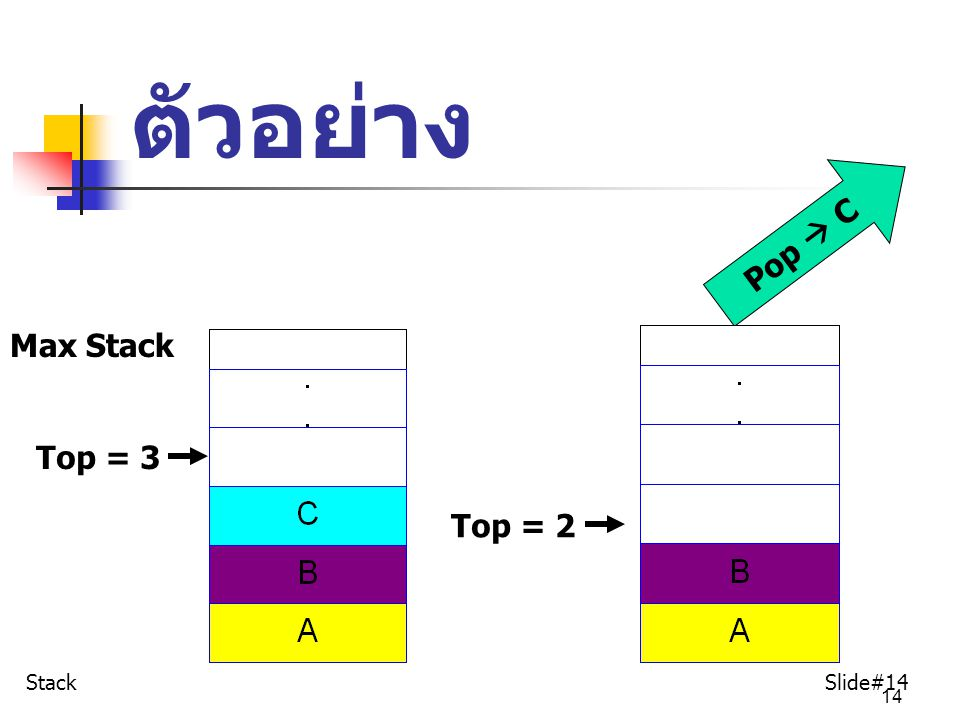 ตัวอย่าง Pop  C Max Stack Top = 3 Top = 2 Stack Slide#14