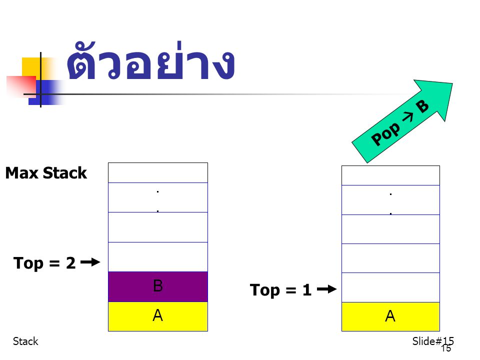 ตัวอย่าง Pop  B Max Stack Top = 2 Top = 1 Stack Slide#15