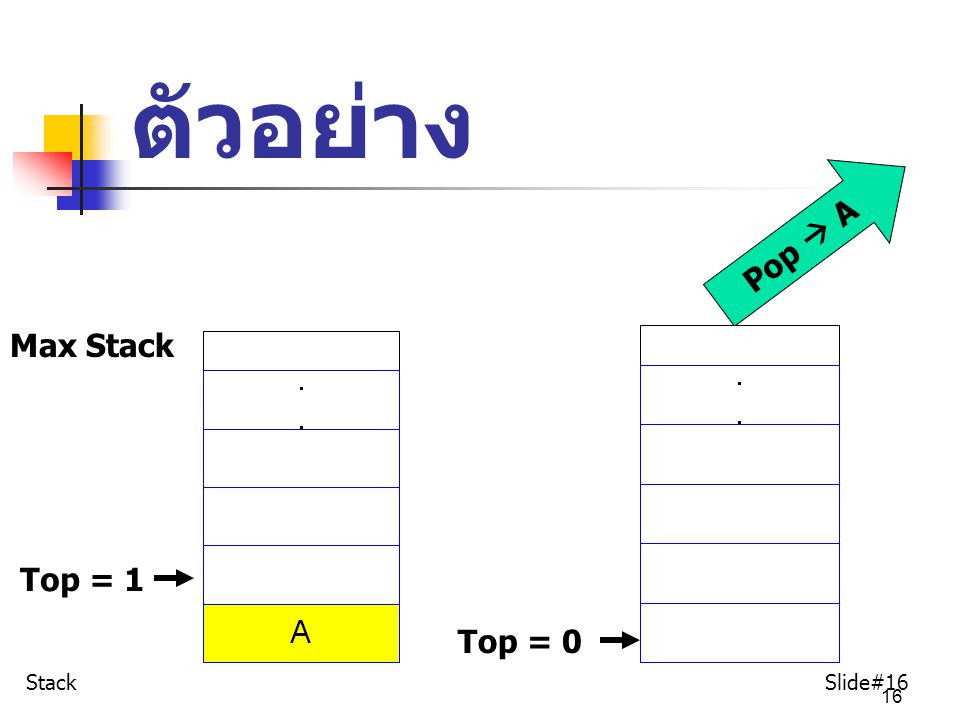 ตัวอย่าง Pop  A Max Stack Top = 1 Top = 0 Stack Slide#16