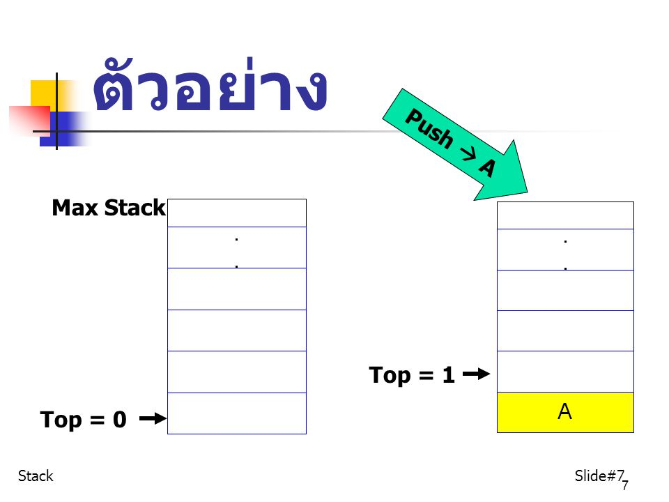 ตัวอย่าง Push  A Max Stack Top = 1 Top = 0 Stack Slide#7