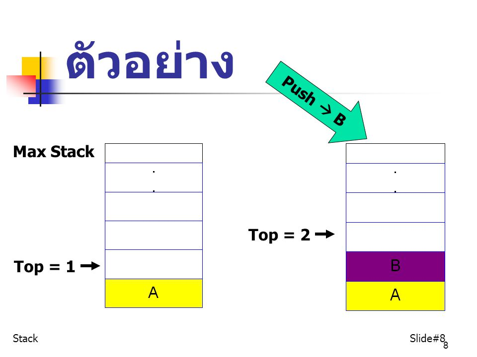 ตัวอย่าง Push  B Max Stack Top = 2 Top = 1 Stack Slide#8