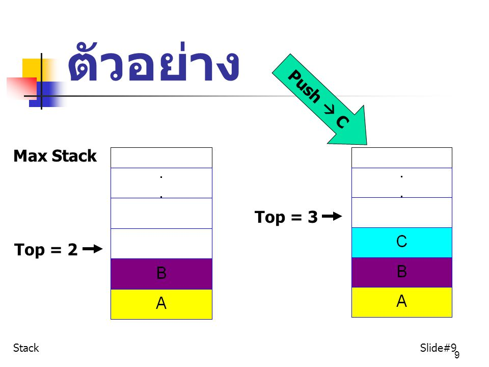 ตัวอย่าง Push  C Max Stack Top = 3 Top = 2 Stack Slide#9
