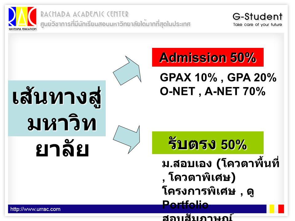 เส้นทางสู่มหาวิทยาลัย
