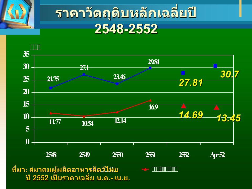 ราคาวัตถุดิบหลักเฉลี่ยปี 2548-2552
